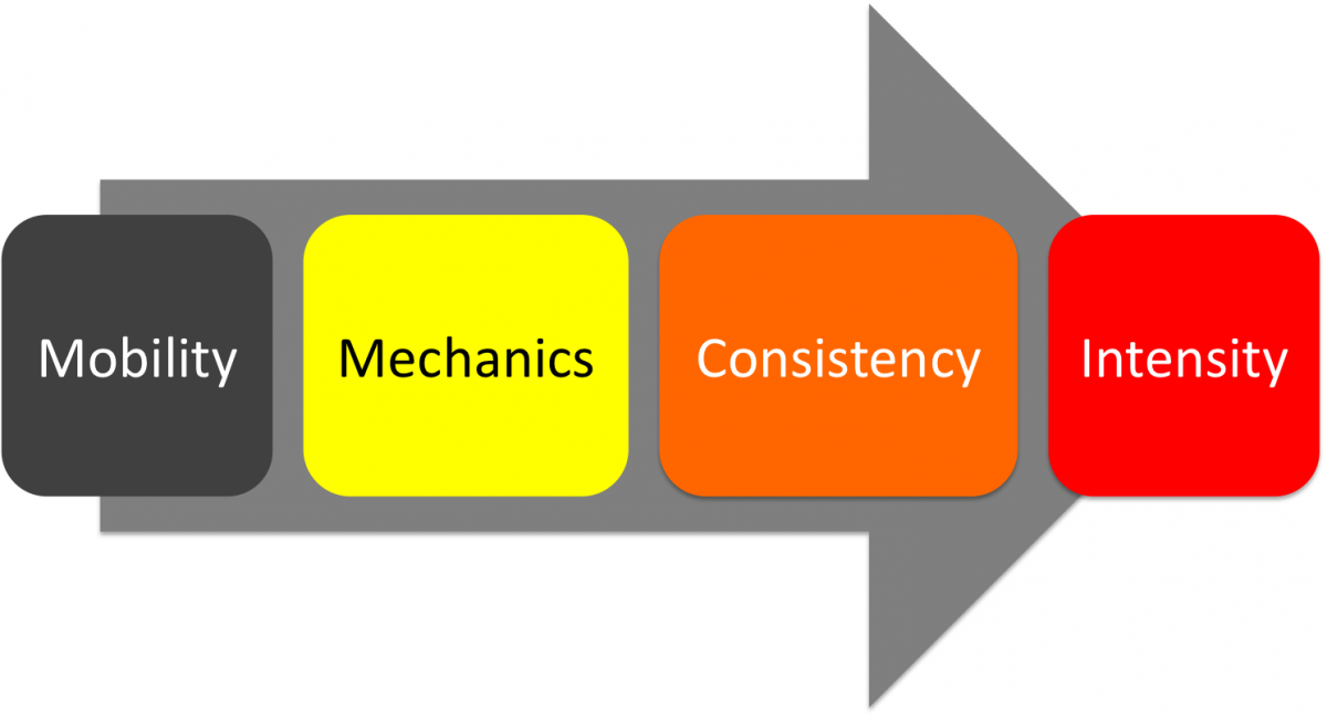Mechanics, Mobility, Consistency, Intensity
